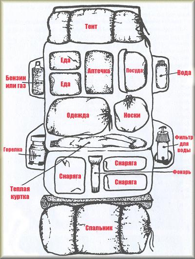 Упаковка вещей в рюкзак