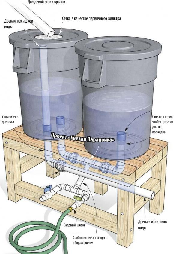 Сбор дождевой воды в бочках